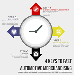 4 Keys to Fast Automotive Merchandising