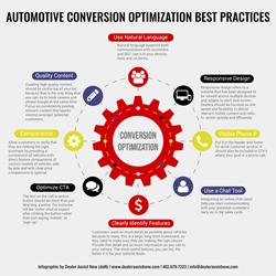 Automotive Conversion Optimization Best Practices